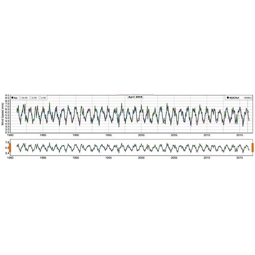 series-de-tiempo-eolica-1